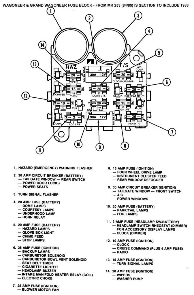 84 cj7 fuse box | campaign-attachm notice wiring diagram -  campaign-attachm.michaelstabile.it  michaelstabile.it