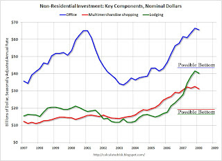 Non-Residential Investment Key Components