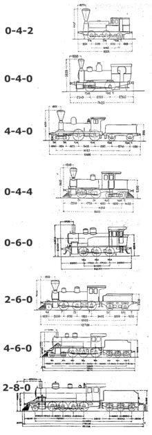 Classification des locomotives — Wikipédia