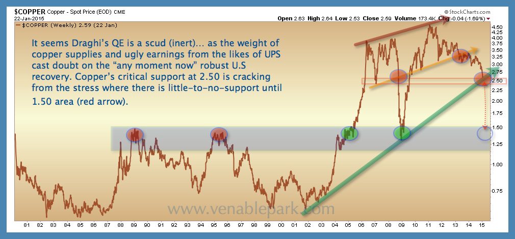 Copper Jan 22 2015