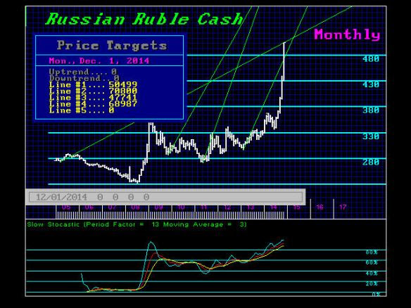 Russian Ruble Collapses – Conspiracy Or Warning of Things To Come?