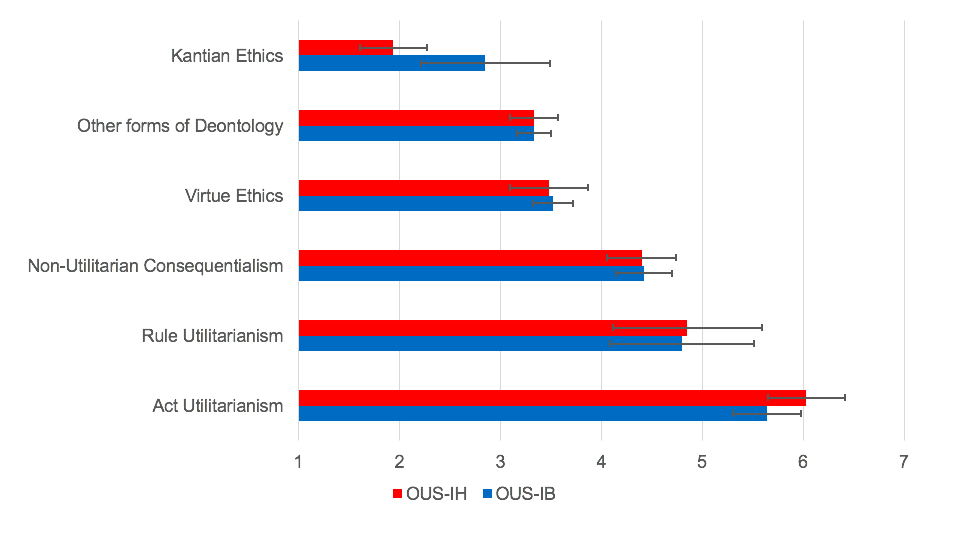 How Utilitarian Are You Measure On The Oxford Utilitarianism Scale Practical Ethics