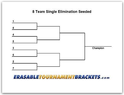 8 Team Single Elimination Seeded Tournament Bracket ...