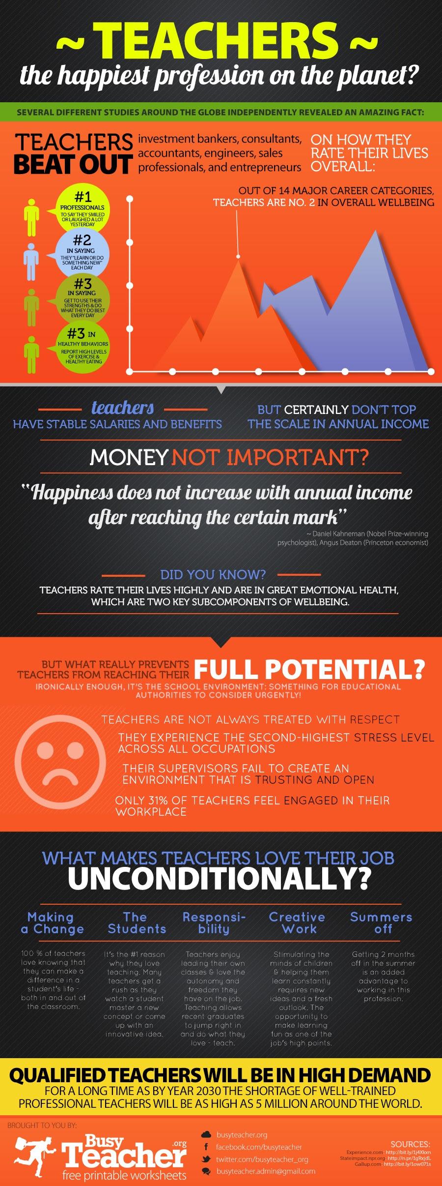 Los profesores-Infografía