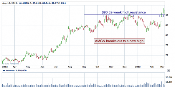 1-year chart of AMGN (Amgen, Inc.)