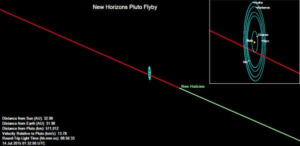 New Horizons' current position near the Pluto system as of 6:32 PM PDT on July 13, 2015.