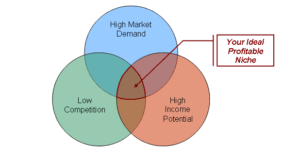 Venn diagram on finding the ideal niche for a money-making website