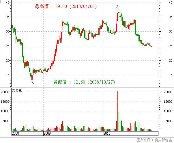 1540_喬福_股價