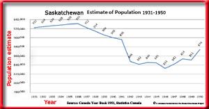 Estimate of Population of Saskatchewan 1931-1950 Chart