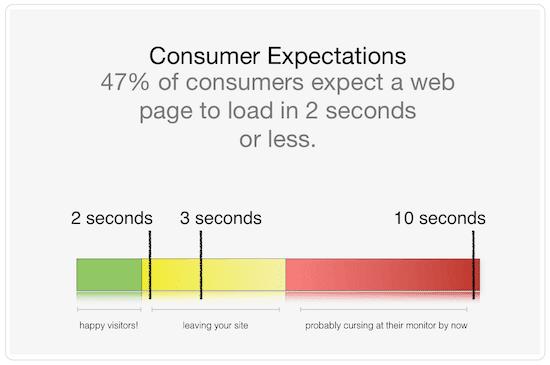Tối ưu hóa trang web của bạn với PageSpeed Insights