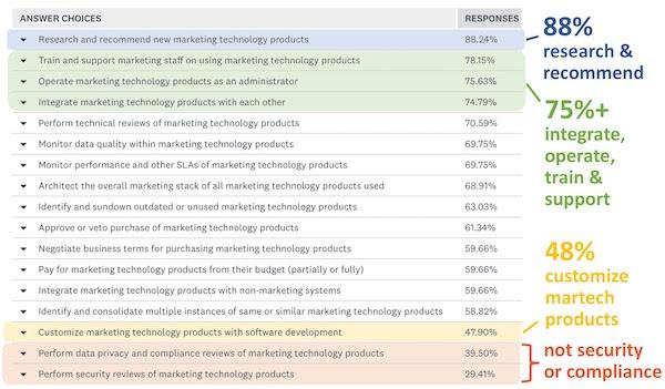 Marketing Technology Responsibilities