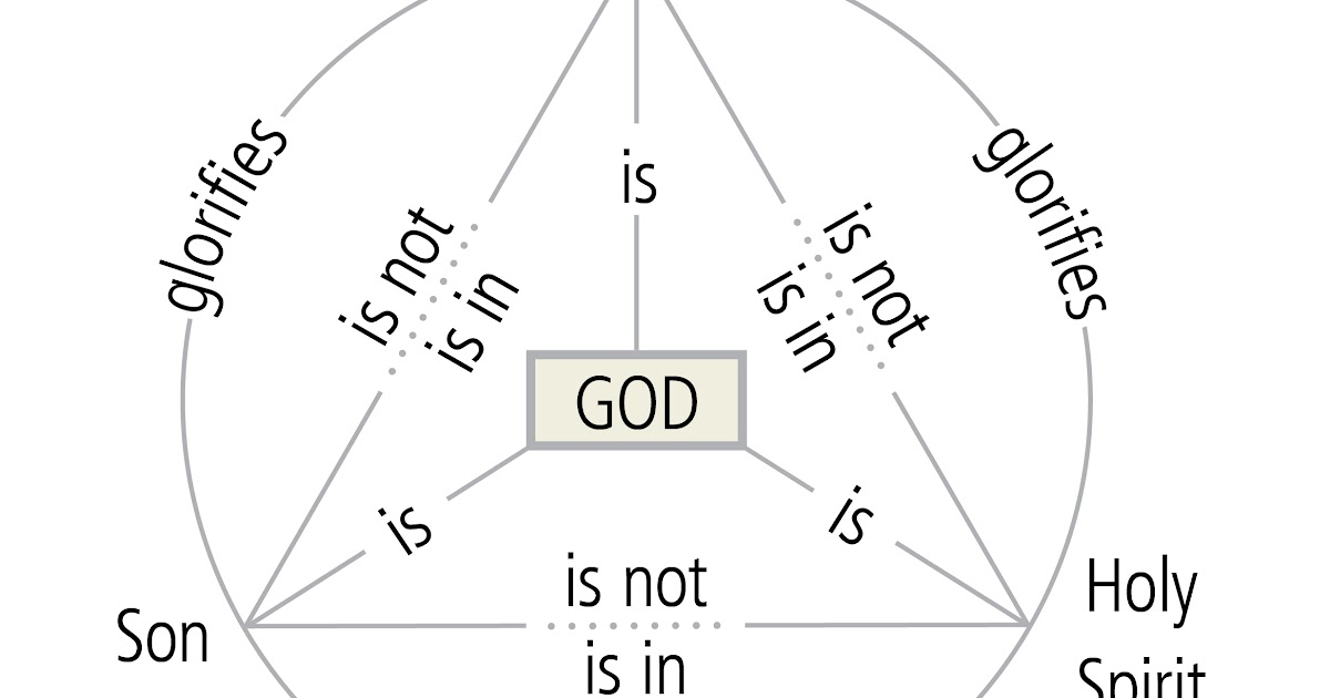 triablogue  illustrating the some truths about the trinity