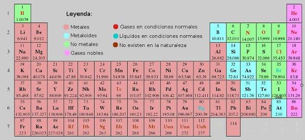 ciencias aplicadas a la actividad profesional marzo 2017 plantillas de la tabla peridica xls flavorsomefo choice - Tabla Periodica De Los Elementos Quimicos Xls