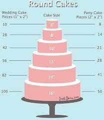 pastel redondos torres   Porciones y medidas pasteles