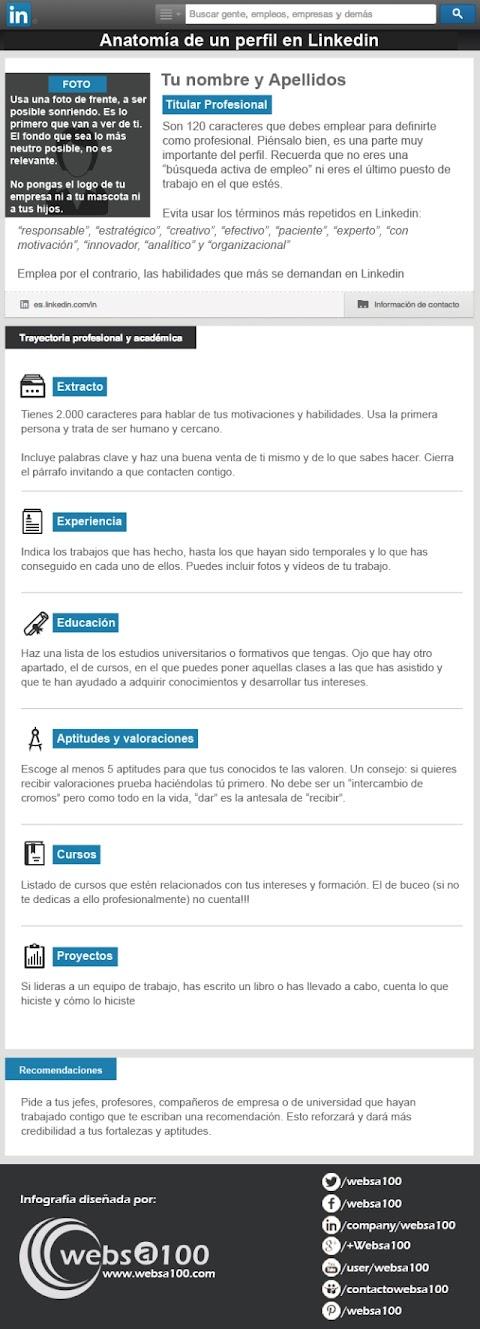 Anatomía de un perfil en LinkedIn (Infografía)