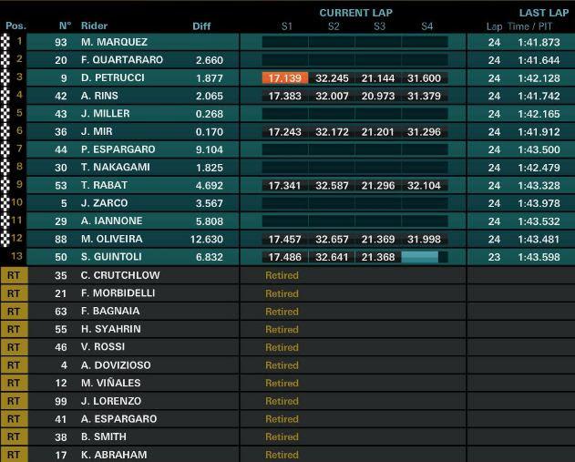 Hasil MotoGP Catalunya Spanyol 2019