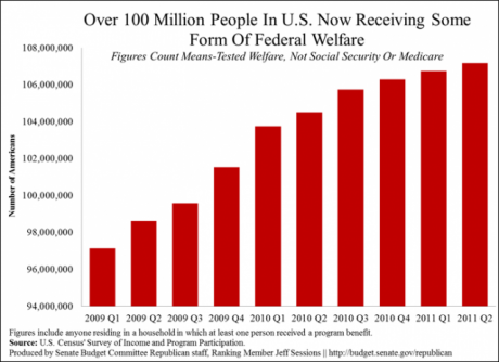 http://www.activistpost.com/wp-content/uploads/2012/08/More-Than-100-Million-Americans-Are-On-Welfare-460x334.png