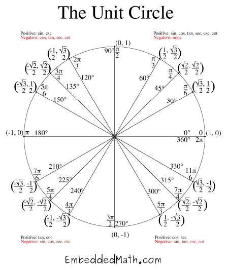 Unit Circle Sin And Cos Calendar June