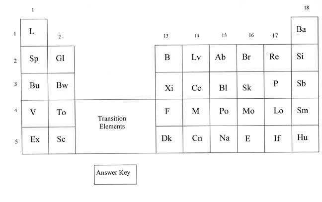30 The Periodic Law Worksheet - Worksheet Resource Plans