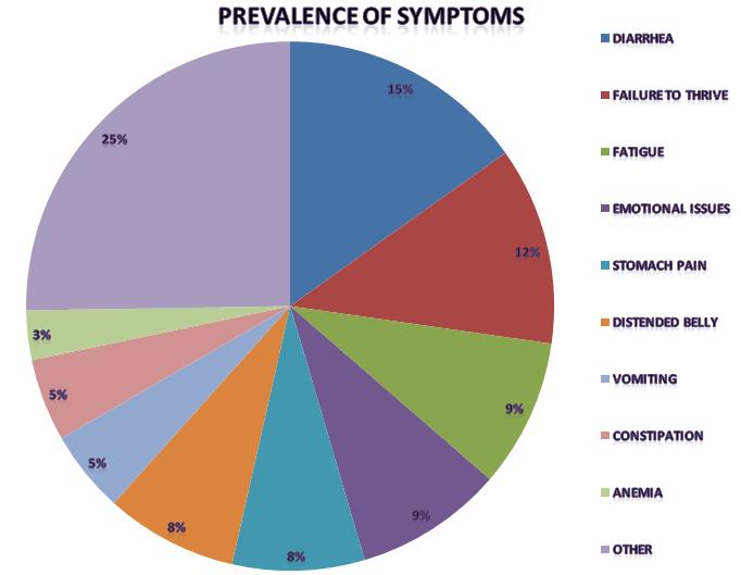 LA-Weight: Celiac Disease and Loosing Weight