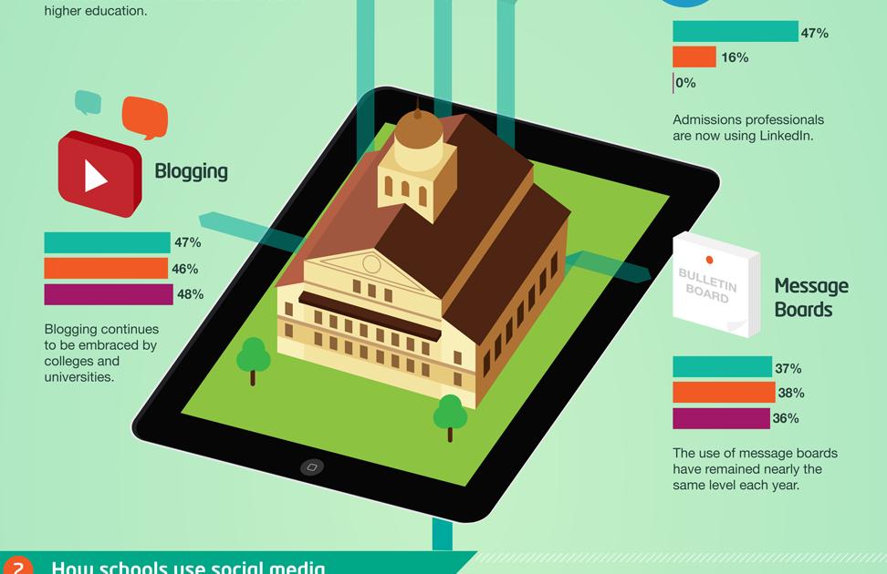 The 11 Ways Schools Use Social Media