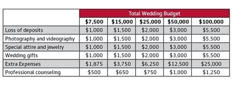 Wedding Cancellation Insurance Policy   Markel
