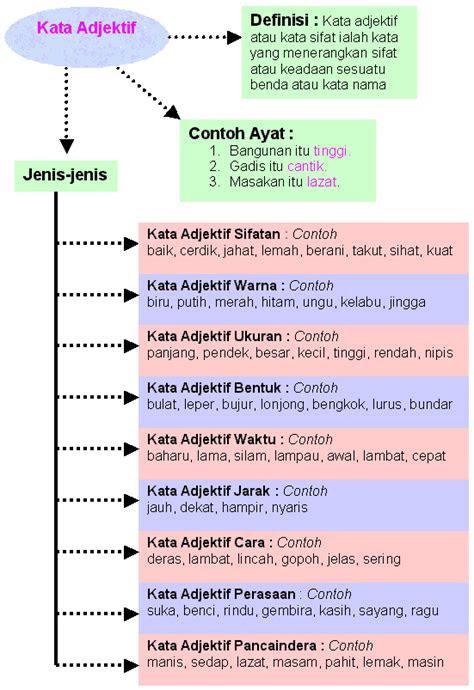 kata adjektif lessons tes teach