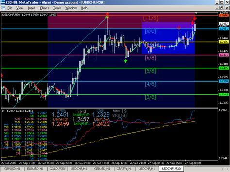 3 10 indicator for forex tester 3