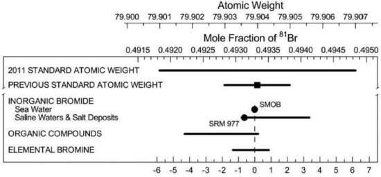 Variação de pesos atômicos alteram Tabela Periódica
