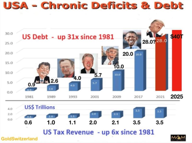 US Debt Climb