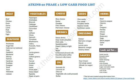 atkins induction food list  foodstutorialorg