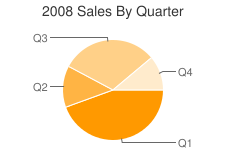 2008 Sales by Quarter