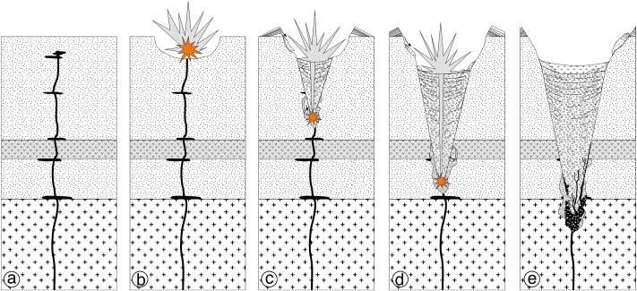 schéma illustrant la formation d'un volcan de type maar