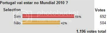 Sondagem Desportugal: Portugal no Mundial 2010?