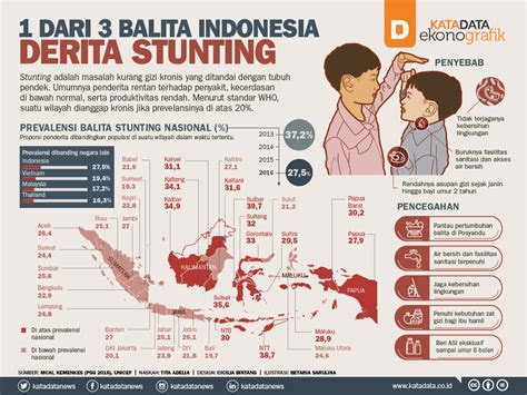 balita indonesia derita stunting katadata news