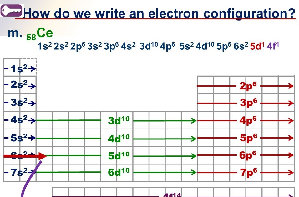 electronic configuration of transition elements pdf