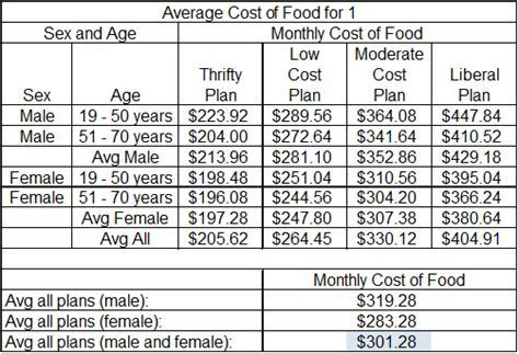 Average cost for food per month for one person   I like