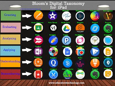 Bloom's Digital Taxonomy for iPad