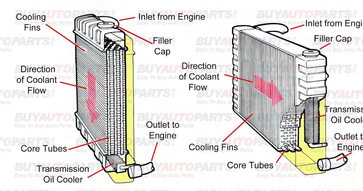 Best Radiators  Radiator System Diagram