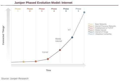 (Image: Juniper Research)
