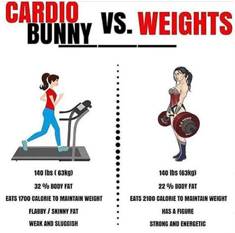 cardio  weights     weight loss