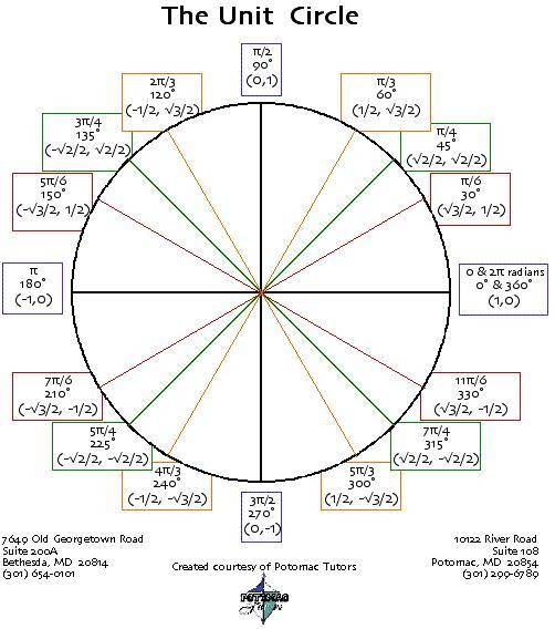 Unit circle with radians – abuv