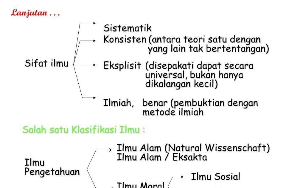 Makalah Filsafat Ilmu Tentang Struktur Dan Klasifikasi ...