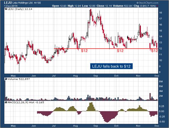 1-year chart of Leju (NYSE: LEJU)