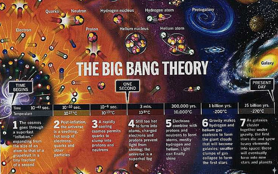 Big Bang Theory Challenged By The Bouncing Universe Theory