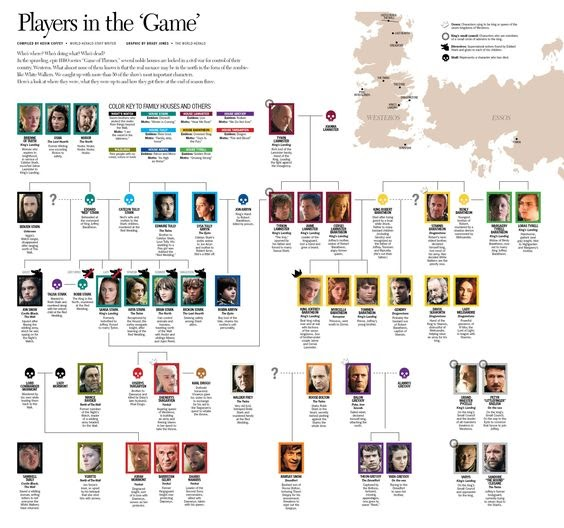 Game Of Thrones Family Tree Season 1 - Game Fans Hub
