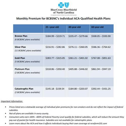 Blue Cross of NC releases rate info for Obamacare plans ...