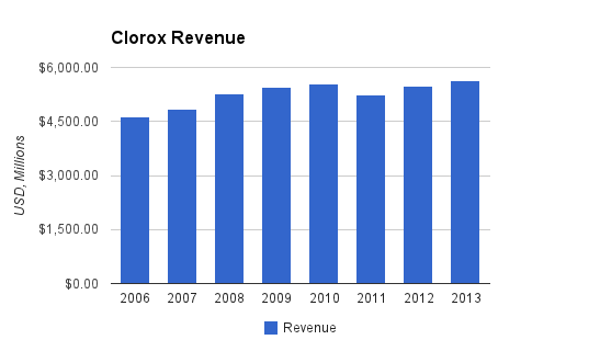 Clorox Revenue