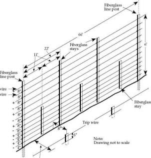 Electric Fence Merlin Electric Fence Wiring Diagram