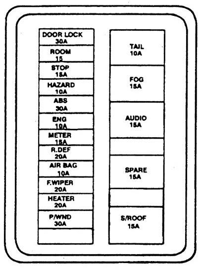 Kia Sephia (1994 - 1997) - fuse box diagram - Auto Genius